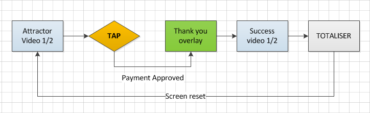 """The """"user-flow"""" of the contactless experience"""