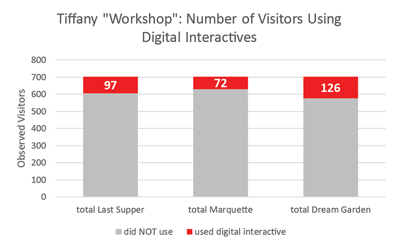 bar graph showing number of users for each interactive compared to overall number of visitors