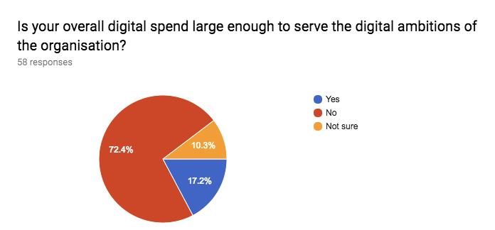 Figure 10: responses to the survey question 'Is your overall digital spend large enough to serve the digital ambitions of the organisation?'