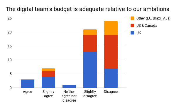 Figure 12: survey responses to the statement 'The digital team's budget is adequate relative to our ambitions', segmented by location