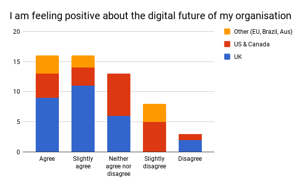 Figure 14: survey responses to the statement 'I am feeling positive about the digital future of my organisation', segmented by location