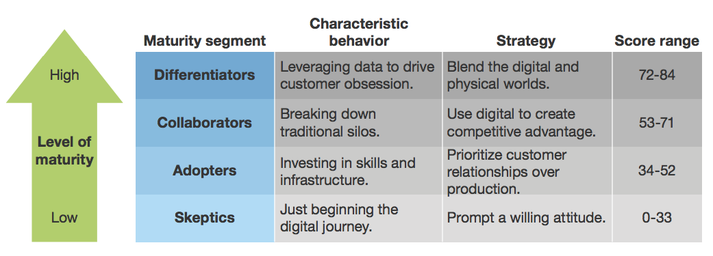 Figure 6: The Digital Maturity Model 5.0, Forrester Research, Inc., March 14, 2017