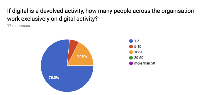 Figure 8: responses to the survey question 'If digital is a devolved activity, how many people across the organisation work exclusively on digital activity?'