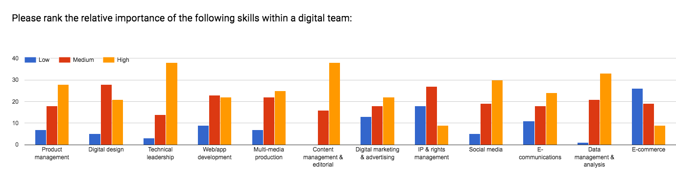 Figure 9: survey respondents were asked to rank the relative importance of skills within a digital team