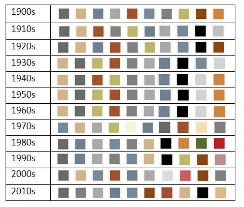 Fig 2. Prototype graph of dominant colours in the collection over a range of production decades.