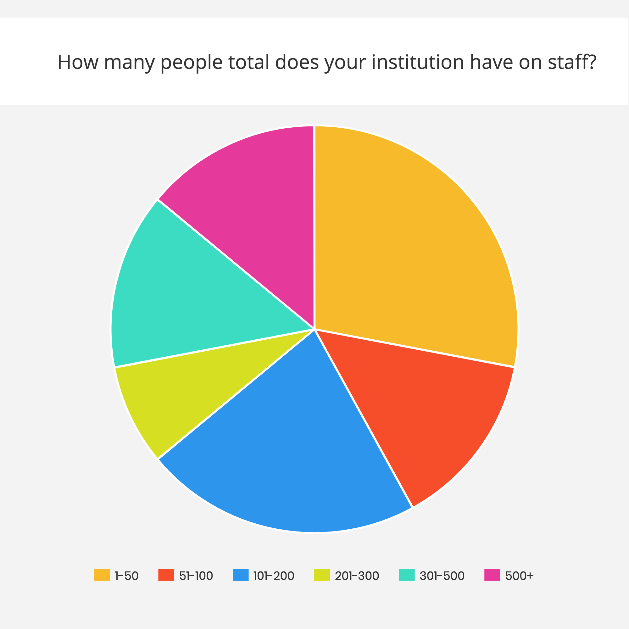"Pie chart distribution of ""How many people total does your institution have on staff?"""