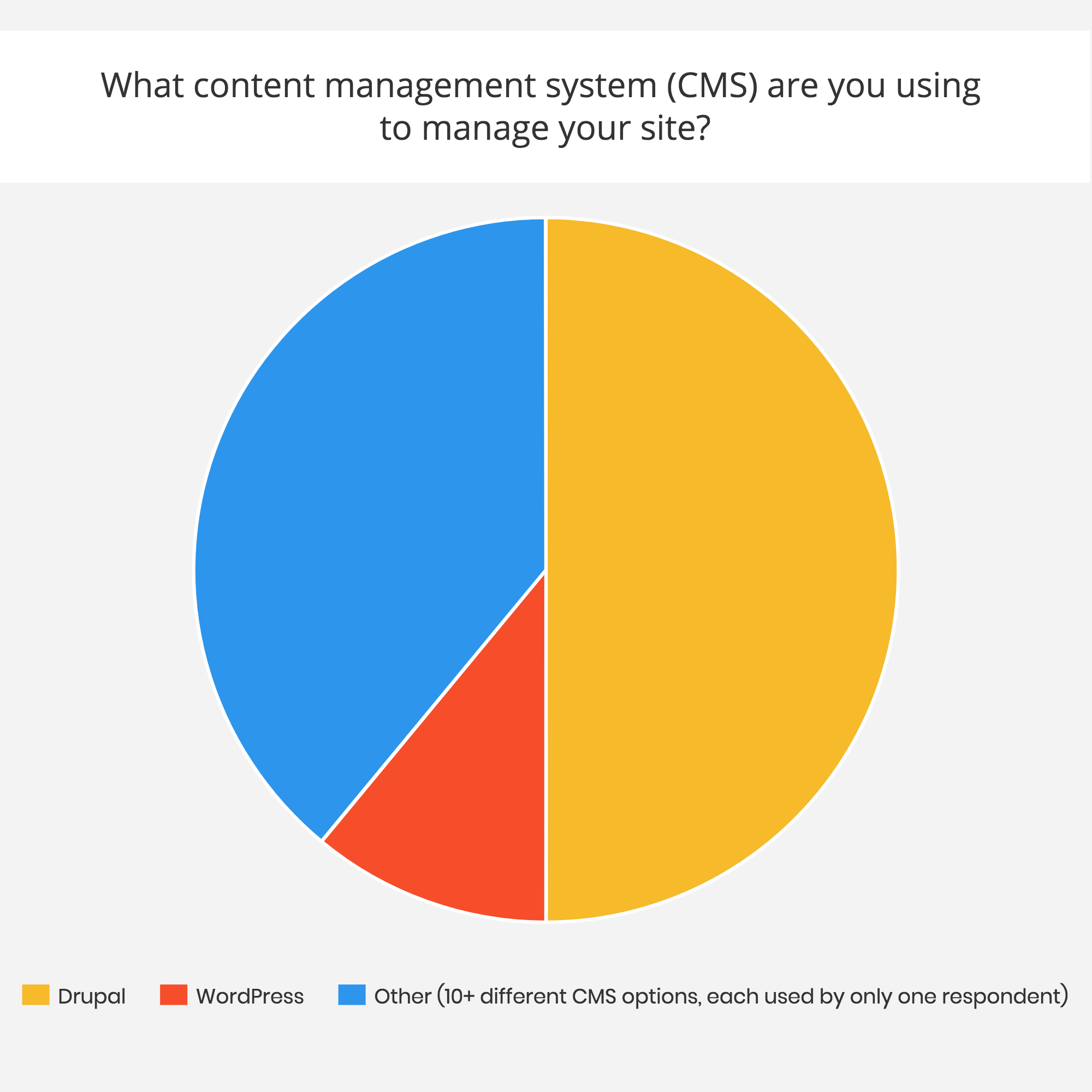 "Pie chart distribution of ""What content management system (CMS) are you using to manage your site?"""