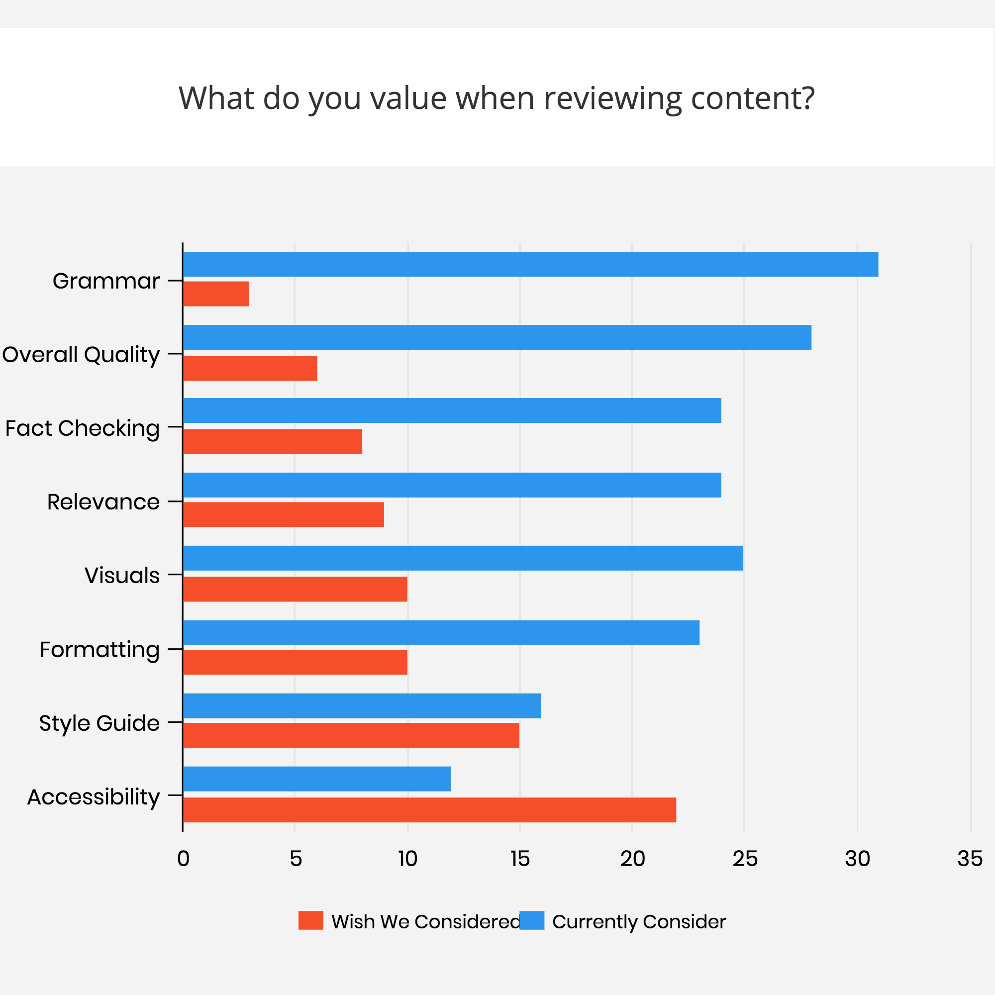 "Chart showing responses to ""What do you value when reviewing content?"""