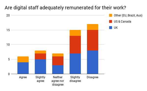 Figure 14: responses to the survey question 'Are digital staff adequately remunerated for their work', segmented by location
