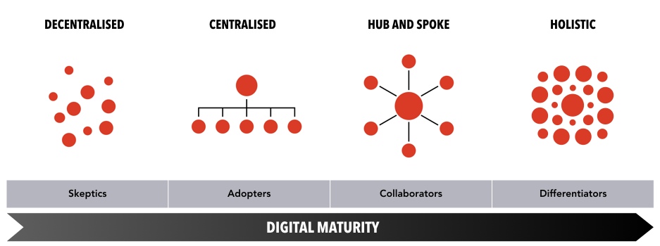 Figure 16: digital team models mapped to the four segments of digital maturity in Forrester Research's Digital Maturity Model 5.0
