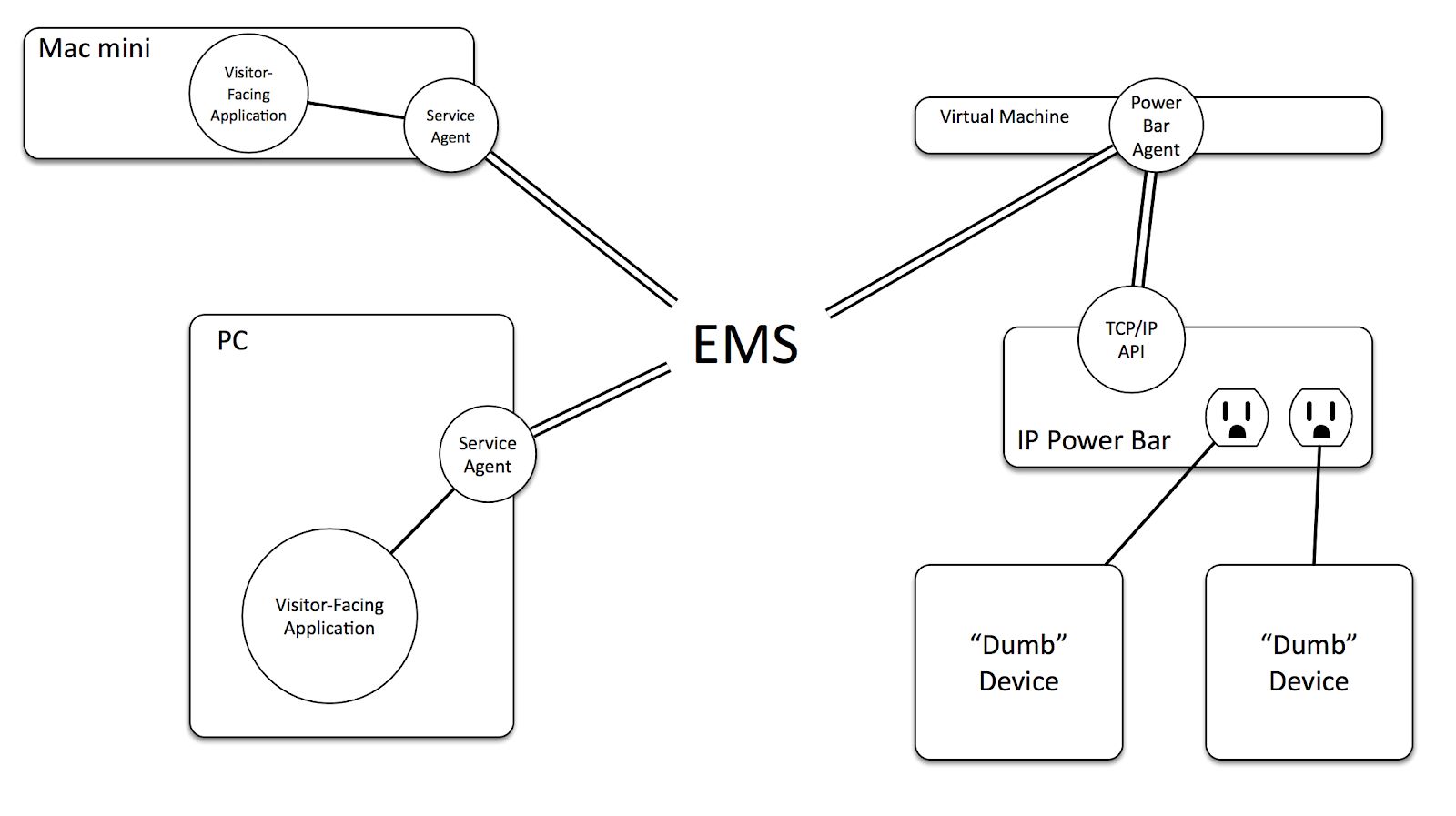 Building A Smart Museum Tackling In Gallery Challenges With Digital Solutions Isolated Power Supply Virtual Remote Sense Figure 2 The Ems Uses Service Agent Model To Monitor And Control Connected Devices