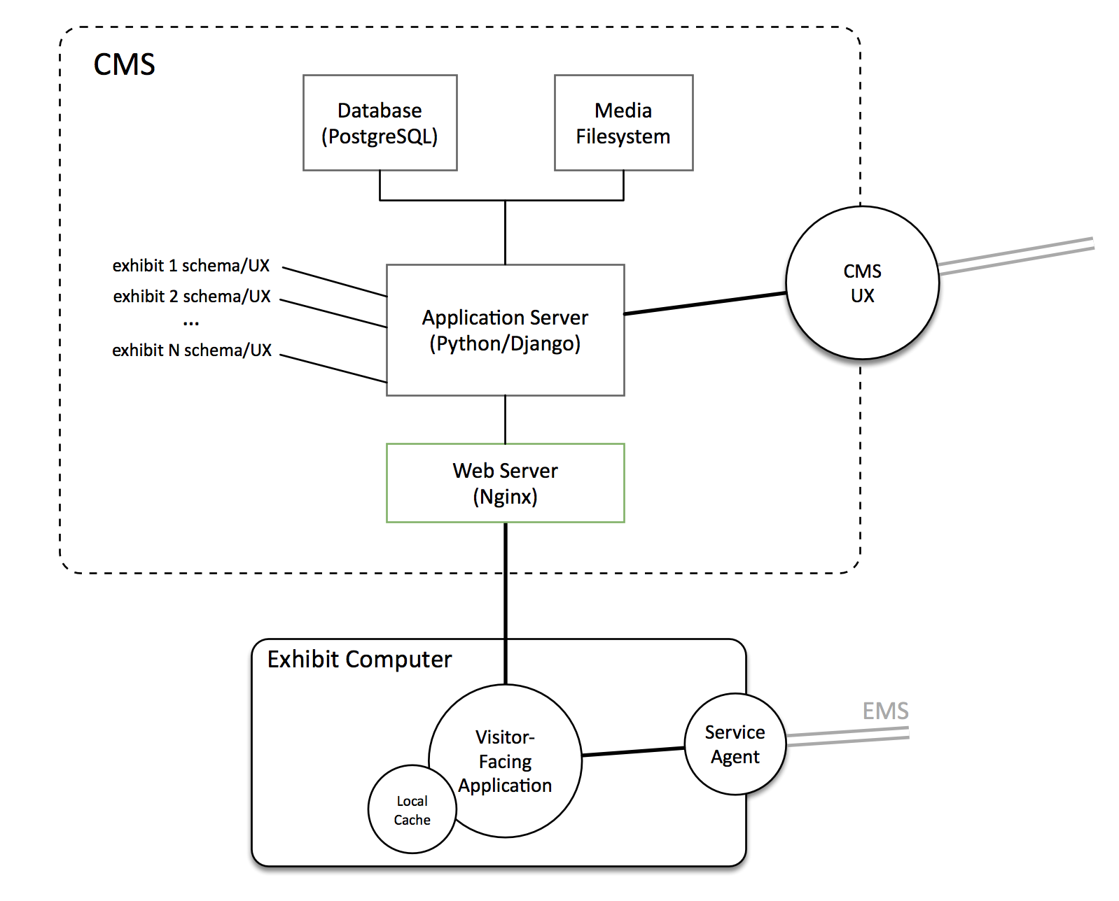 Building A Smart Museum Tackling In Gallery Challenges With Digital Signage Wiring Diagram Figure 7 Architecture Of The Exhibition Content Management System Ecms