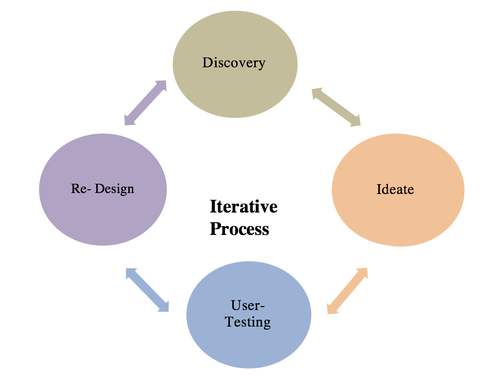 The stages of development process (museum-based application).